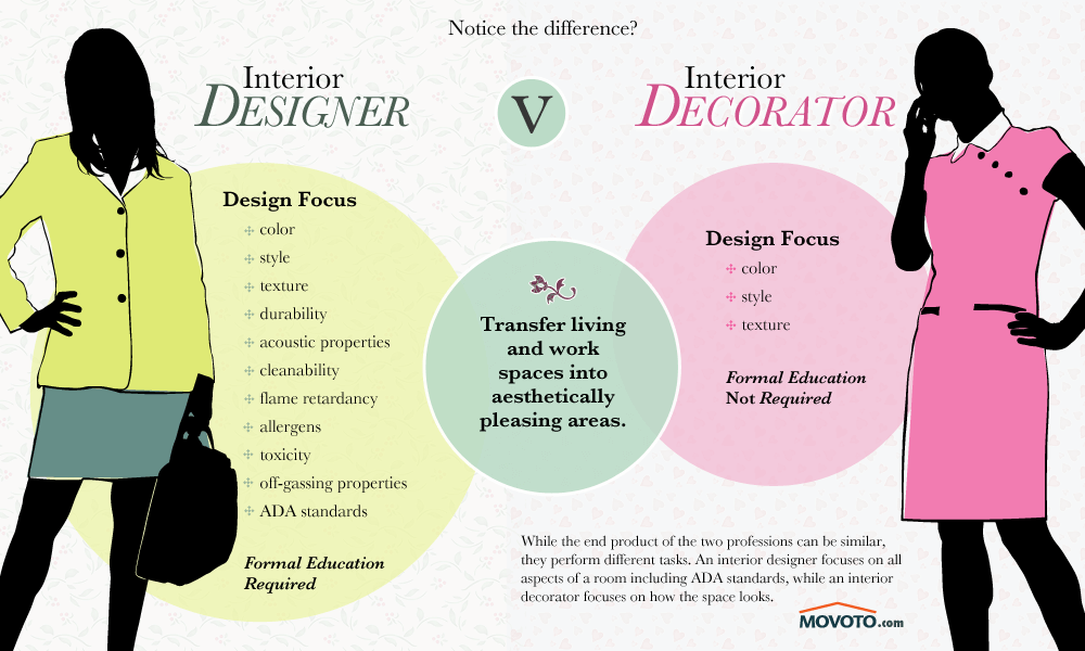 A rose by any other name interior design llc for How to become a interior designer